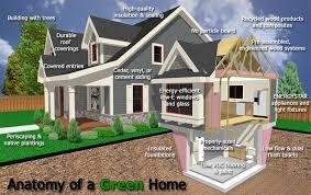 green-home-certifications-NC-Diagram of  Terms