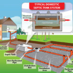 Septic Systems Care - How do they work