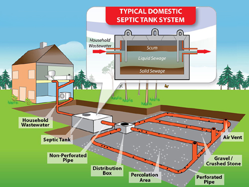 Septic Systems Care